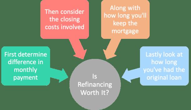 is refinancing worth it