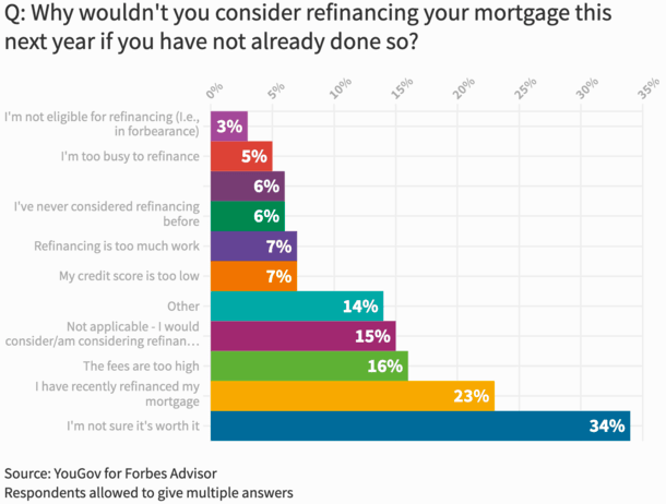 why not refinance