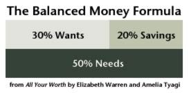 The Balanced Money Formula