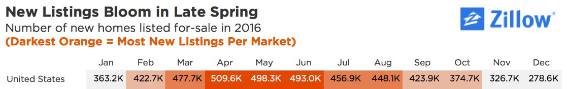 the number of new homes listed for sale is highest in spring, april through june.