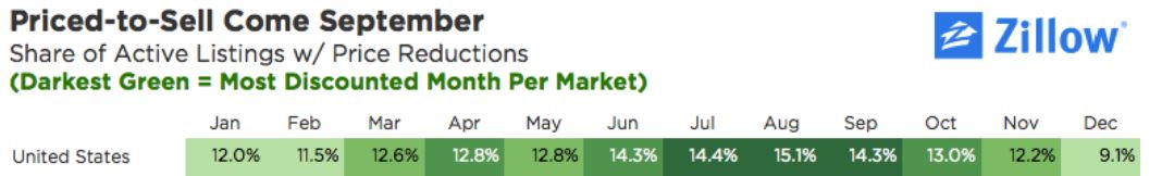 the percentage of homes with a price cut increases from July through September.